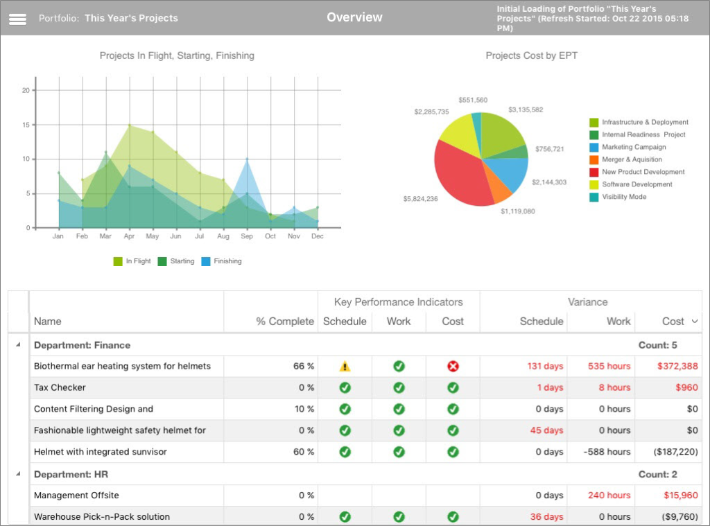 Introducing Office 365 Project Portfolio Dashboard – ppm4all